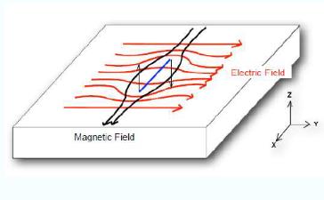 ACFM: Alternating current field measurement
