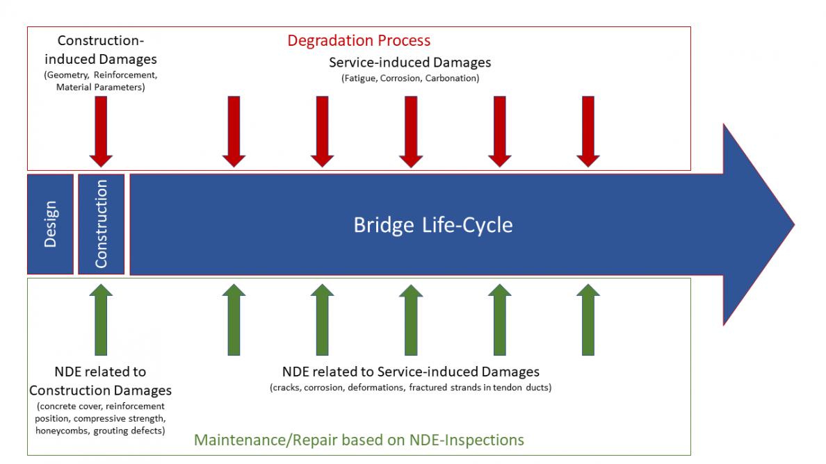 Bridge Life-Cycle